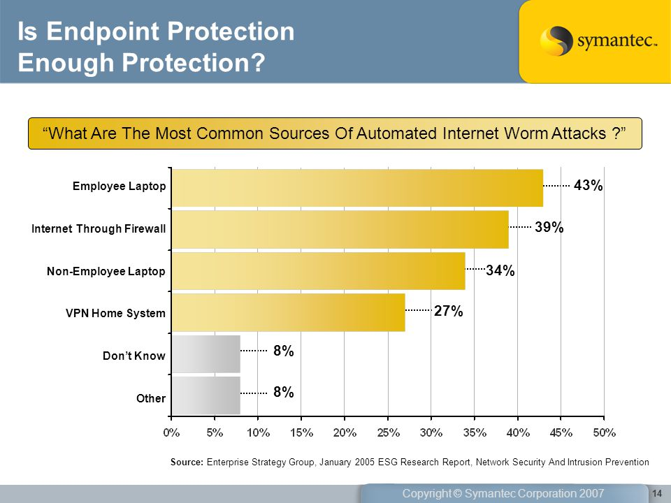 Is Endpoint Protection Enough Protection