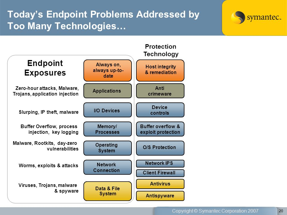 Today's Endpoint Problems Addressed by Too Many Technologies…