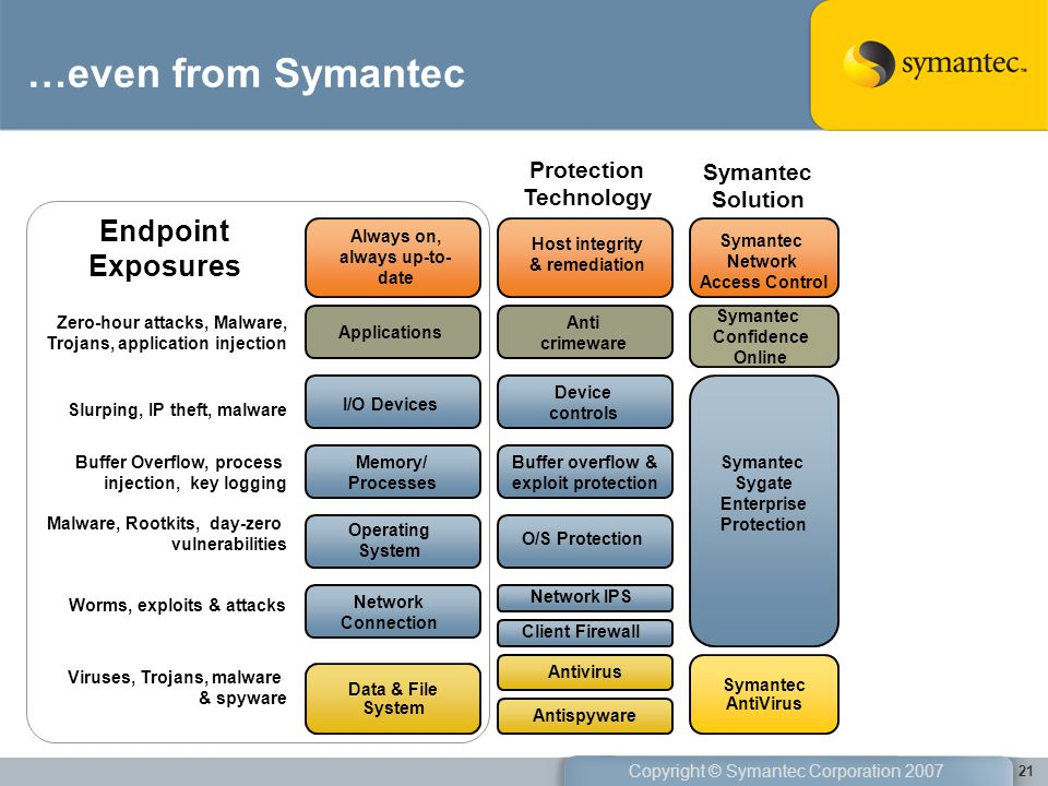 …even from Symantec Endpoint Exposures Protection Technology Symantec