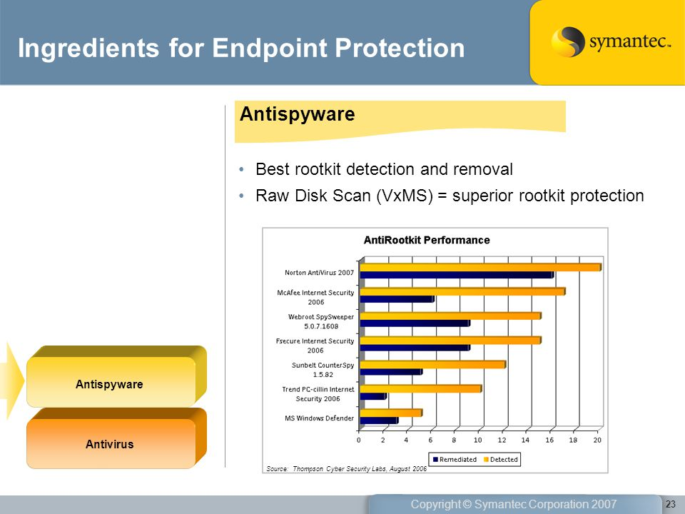 Ingredients for Endpoint Protection