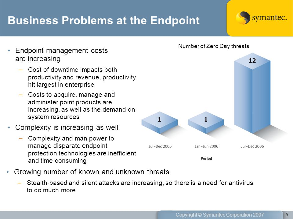 Business Problems at the Endpoint