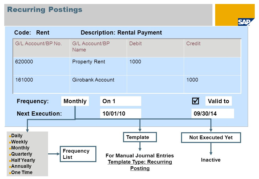 unit 3 financial process ppt download