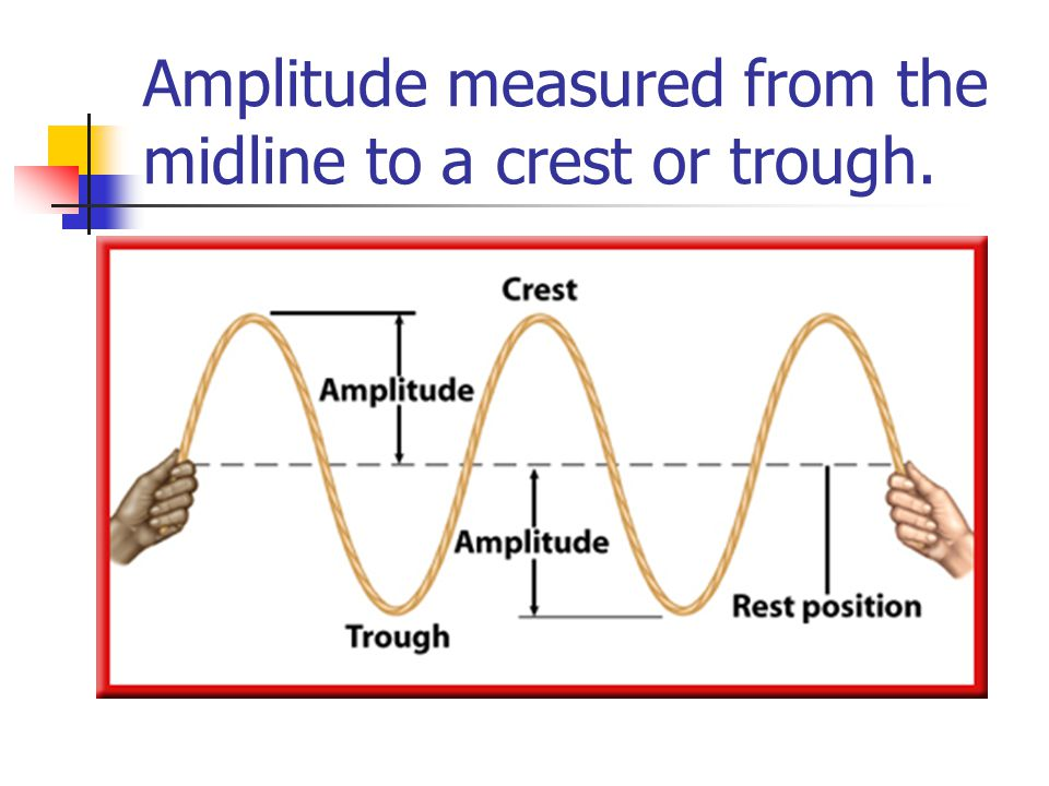 Amplitude measured from the midline to a crest or trough.