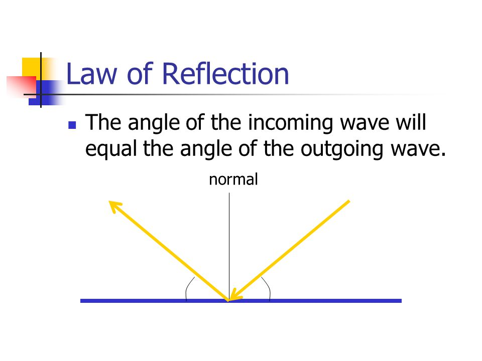 Law of Reflection The angle of the incoming wave will equal the angle of the outgoing wave. normal