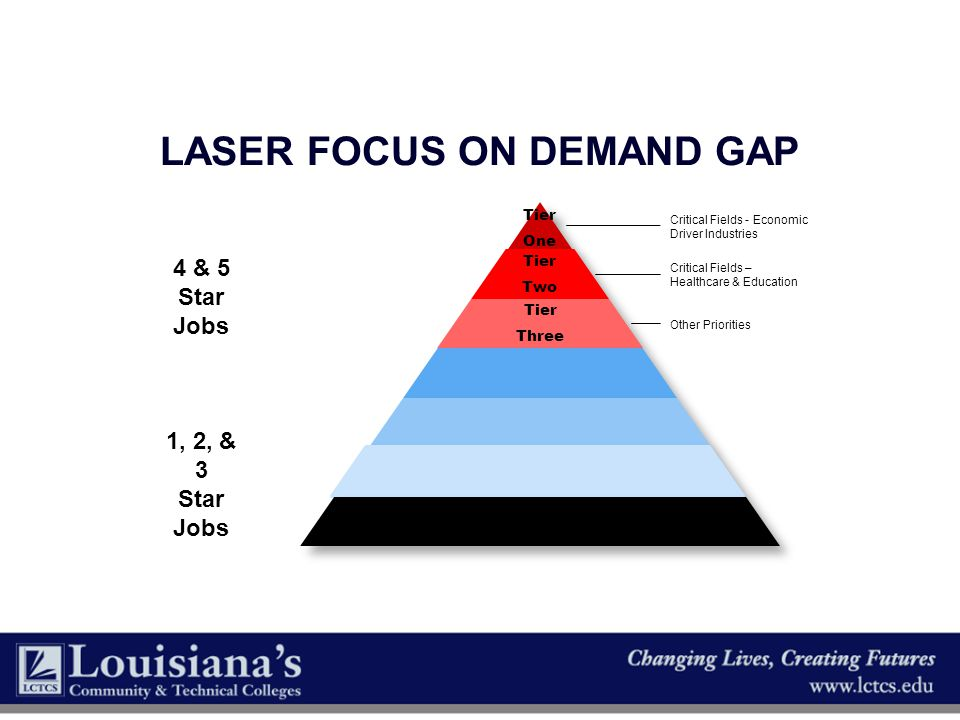 Laser focus on Demand Gap