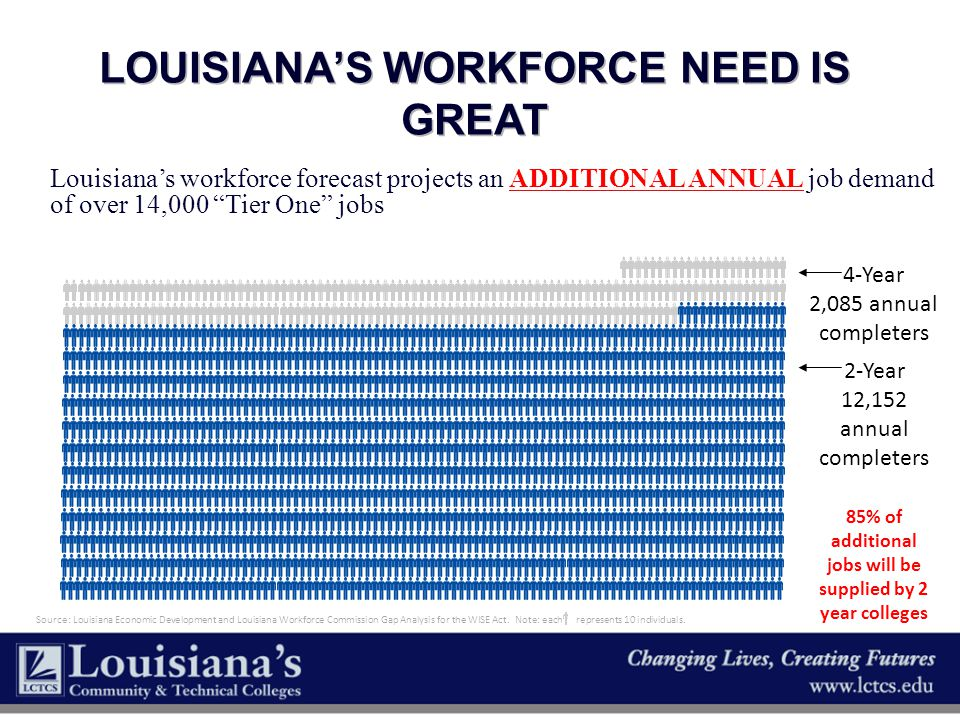 Louisiana's Workforce Need is Great
