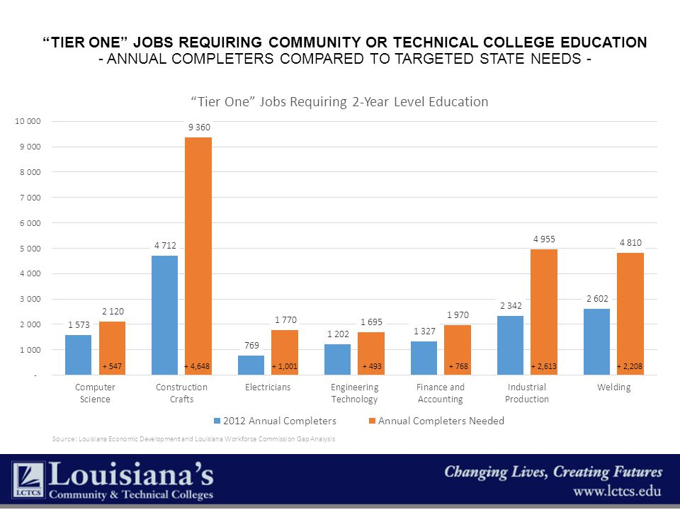 Tier One Jobs Requiring Community or Technical College Education - Annual Completers Compared to Targeted State Needs -