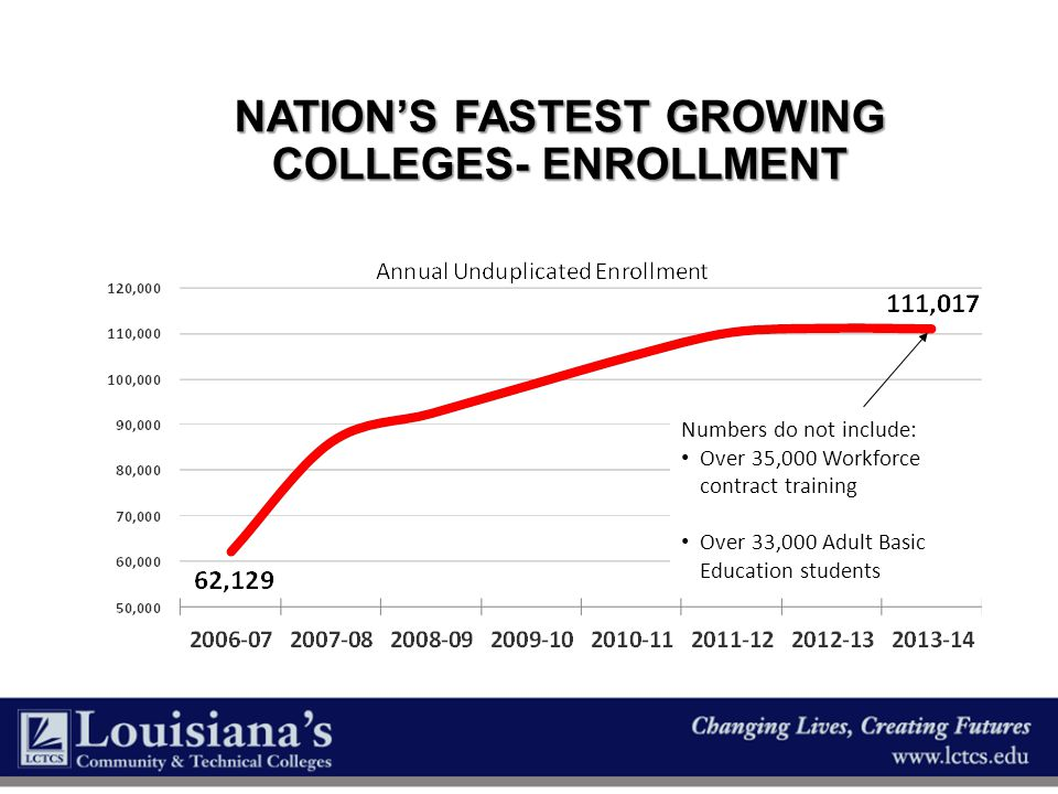 NATION'S FASTEST GROWING COLLEGES- ENROLLMENT