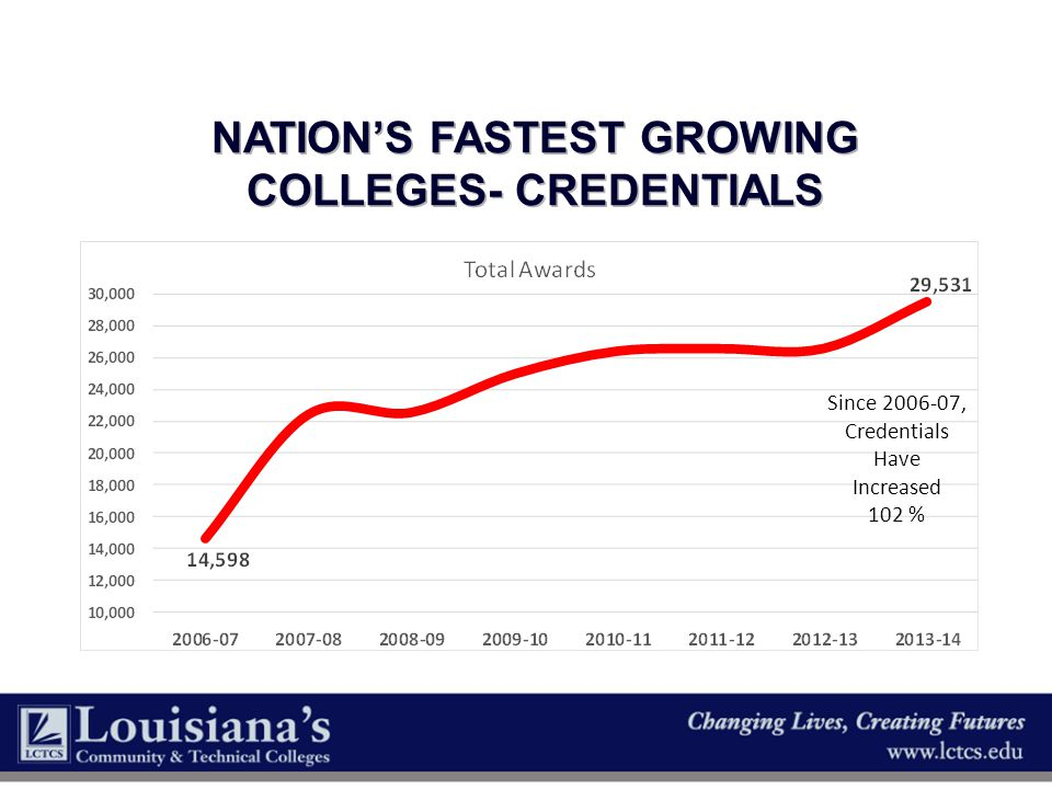 Nation's Fastest Growing Colleges- credentials