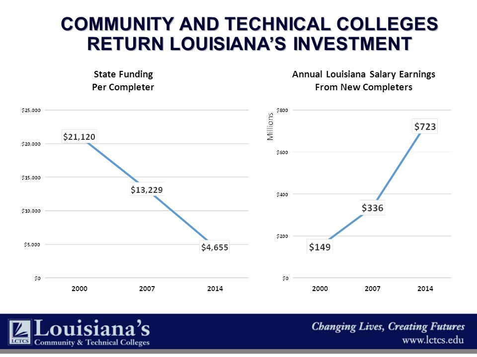 Community and Technical Colleges Return Louisiana's Investment