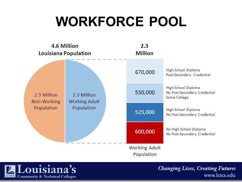 Workforce POOL 4.6 Million Louisiana Population 2.3 Million 670,000