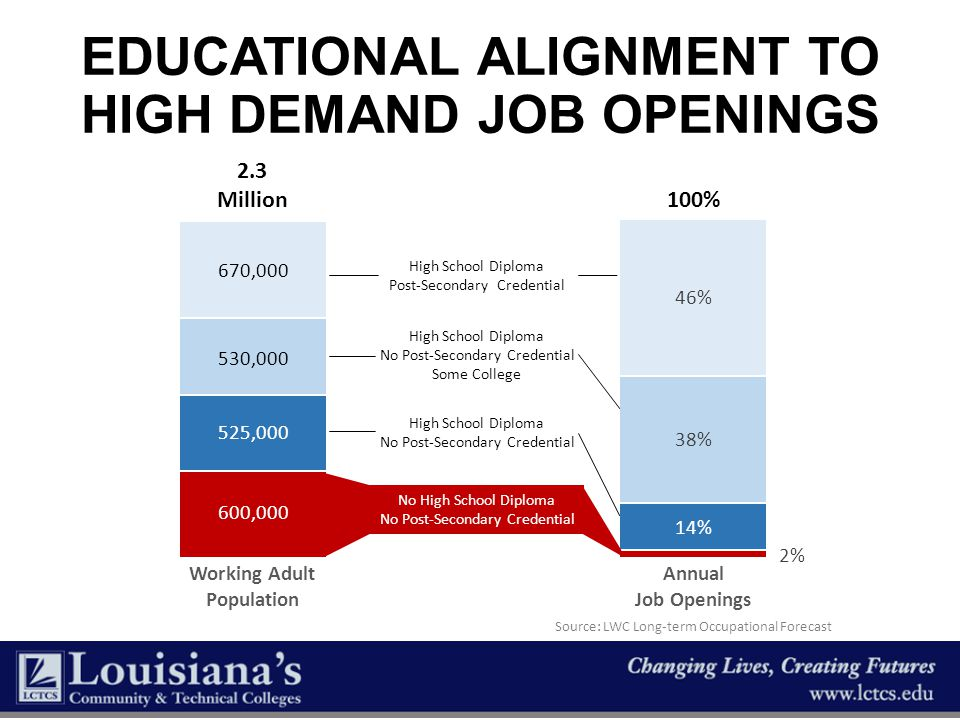 Educational alignment To High Demand job openings