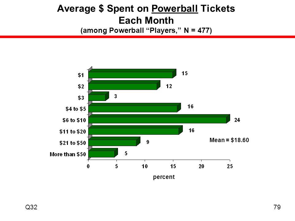 South Carolina Education Lottery Player Profile Study ppt