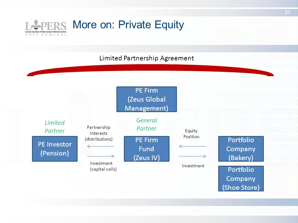 The Fundamentals Of Alternative Investments Ppt Download