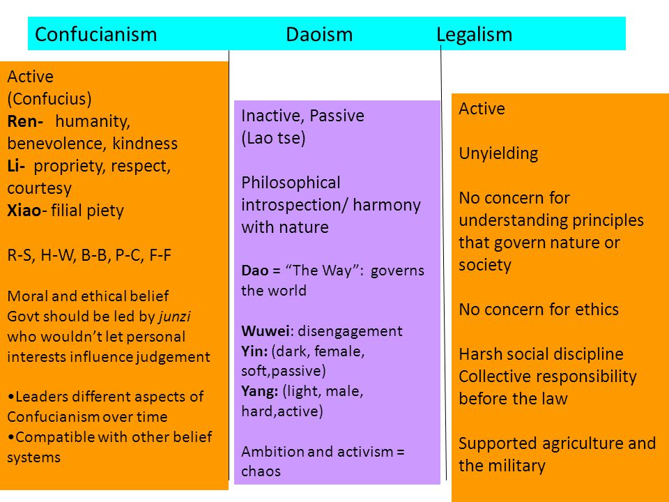 which is a difference between legalism and confucianism