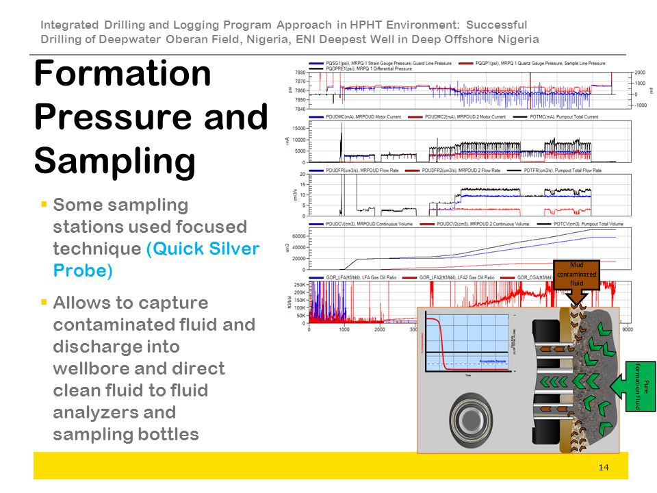 Formation Pressure and Sampling