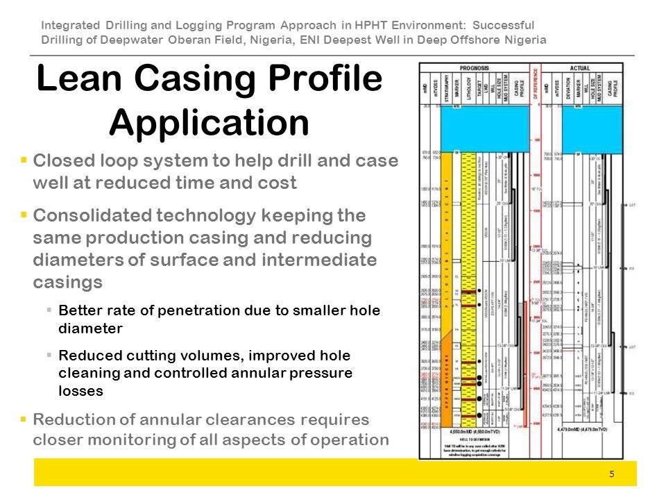 Lean Casing Profile Application