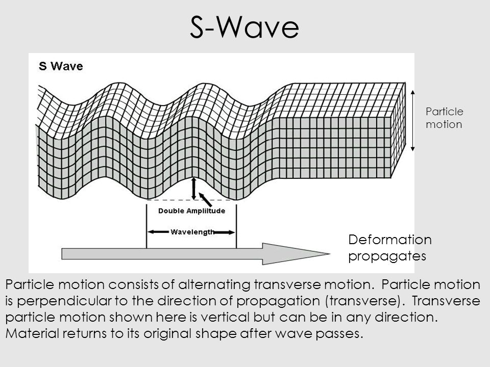 S-Wave Deformation propagates