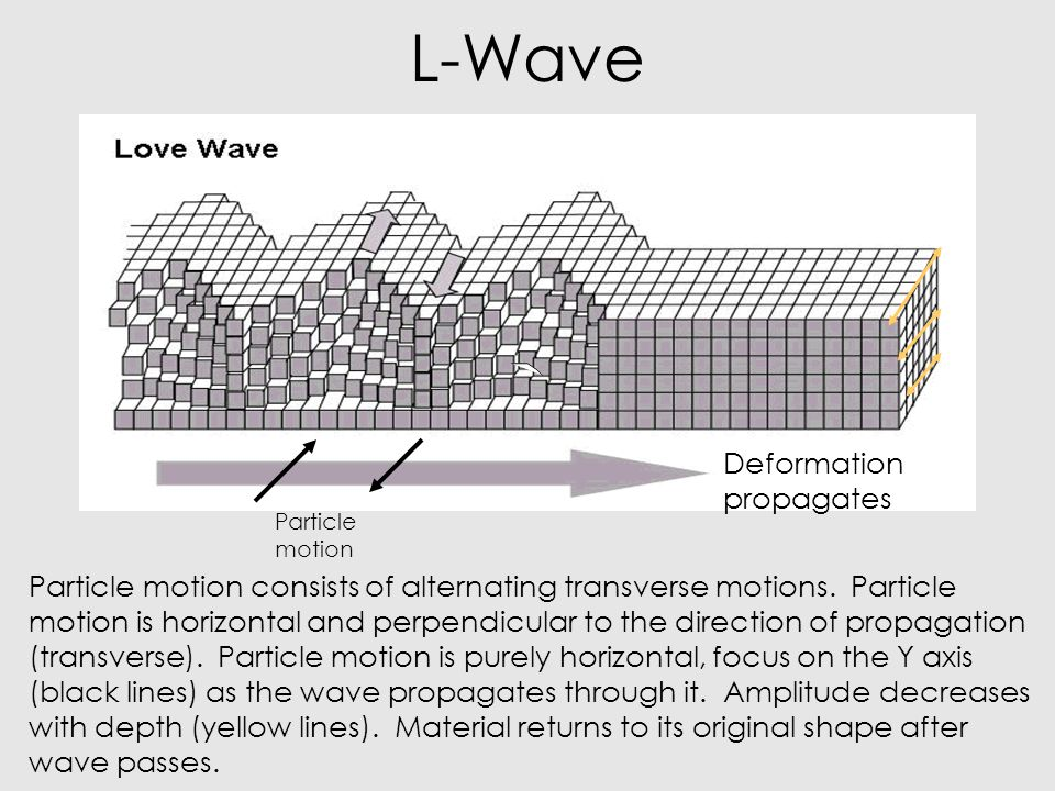 L-Wave Deformation propagates