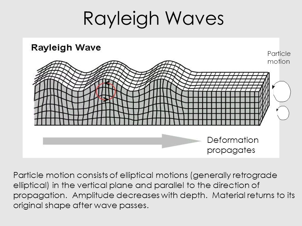 Rayleigh Waves Deformation propagates