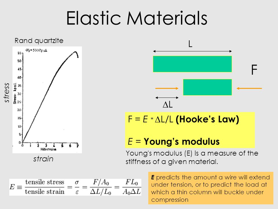 Elastic Materials F L DL F = E * DL/L (Hooke's Law)