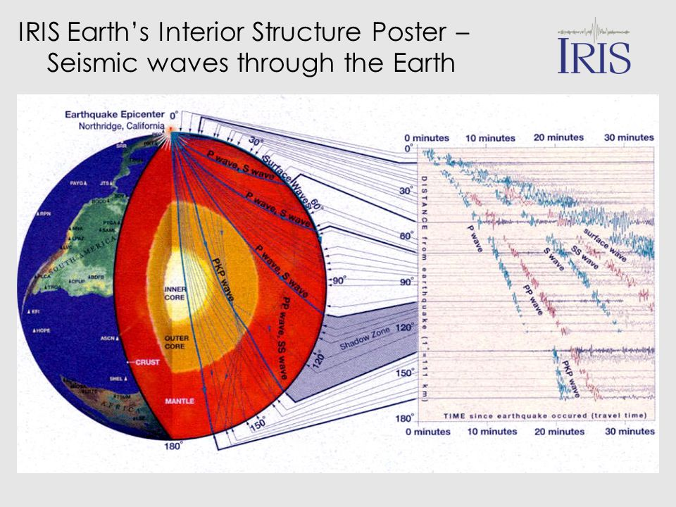 IRIS Earth's Interior Structure Poster –