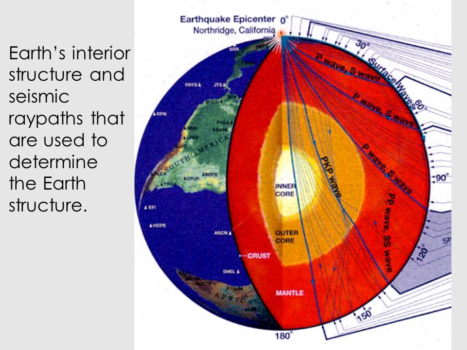 Earth's interior structure and seismic raypaths that are used to determine the Earth structure.