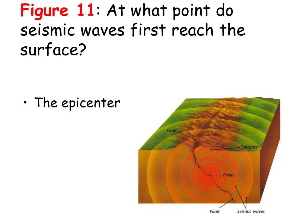 Figure 11: At what point do seismic waves first reach the surface