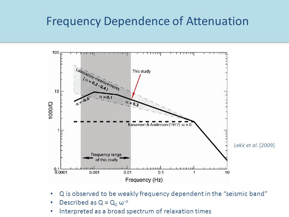 Frequency Dependence of Attenuation