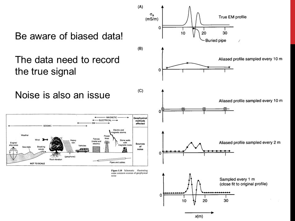 Be aware of biased data! The data need to record the true signal Noise is also an issue
