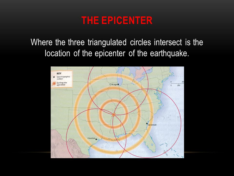 The epicenter Where the three triangulated circles intersect is the location of the epicenter of the earthquake.