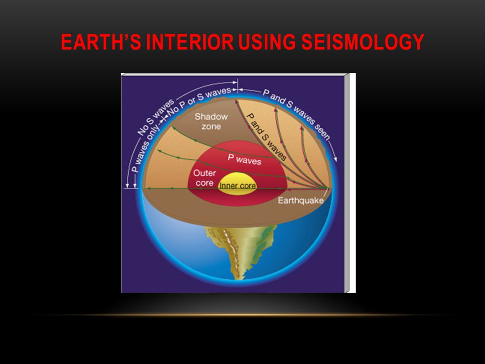 Earth's Interior using Seismology