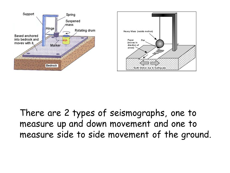There are 2 types of seismographs, one to measure up and down movement and one to measure side to side movement of the ground.