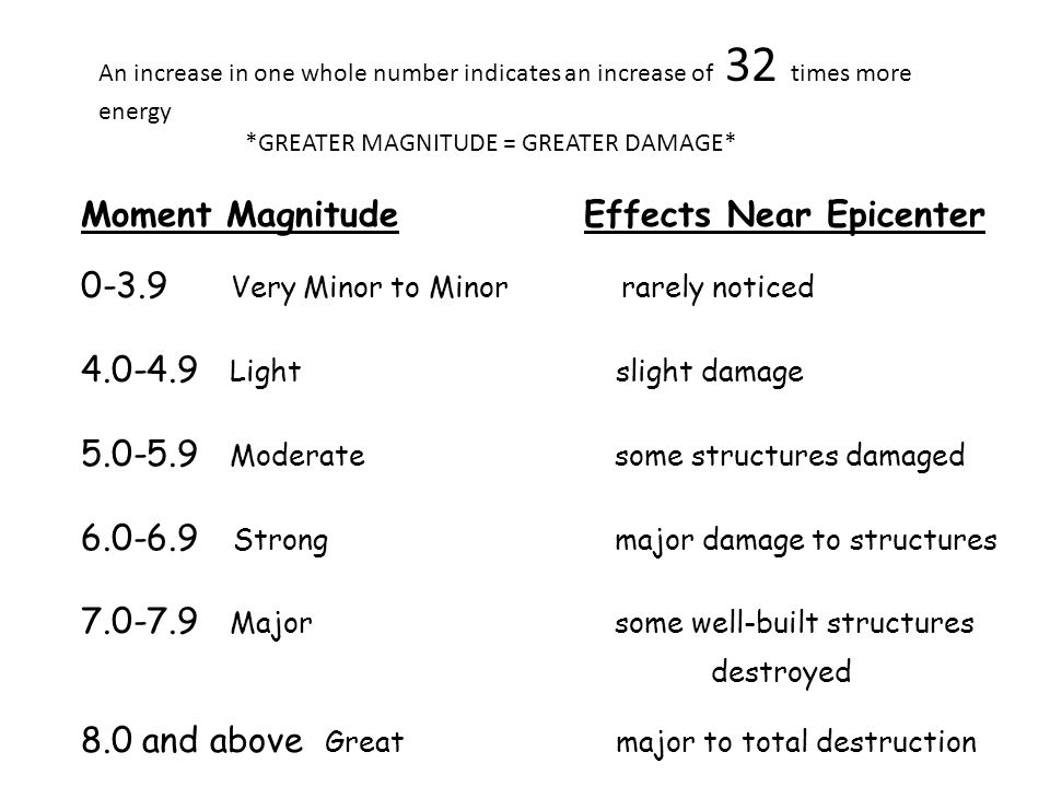 Moment Magnitude Effects Near Epicenter