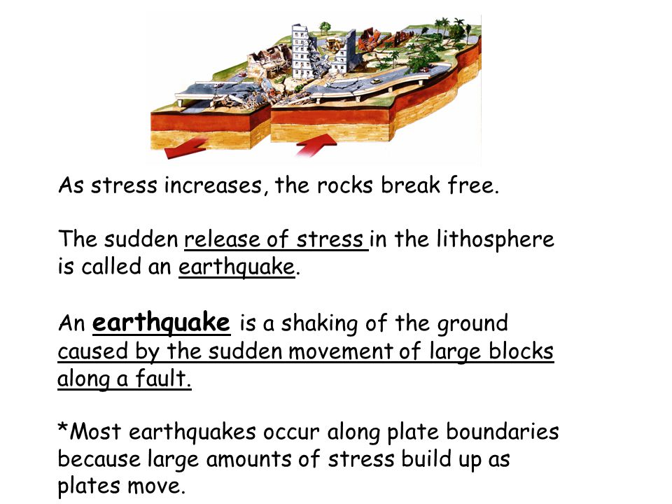 As stress increases, the rocks break free.