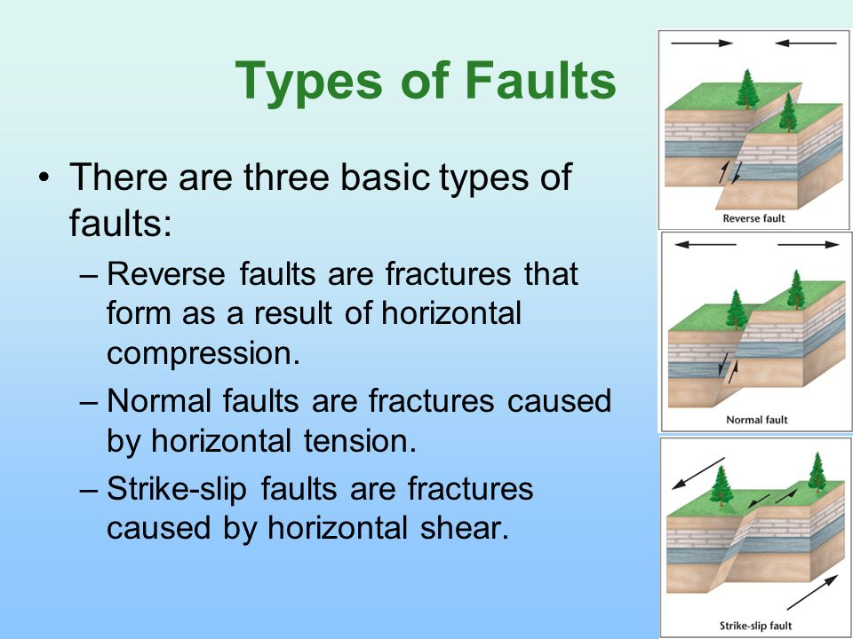 Types of Faults There are three basic types of faults: