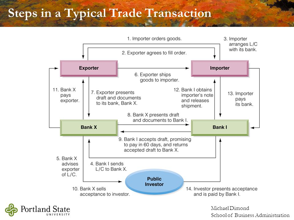 Steps in a Typical Trade Transaction