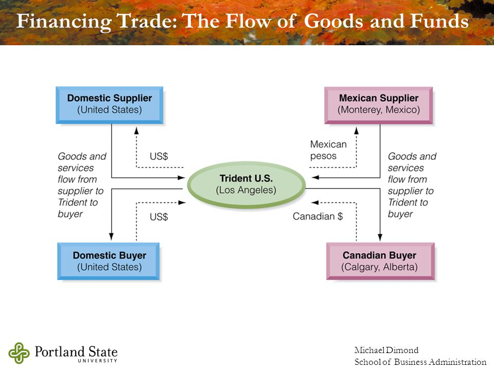 Financing Trade: The Flow of Goods and Funds
