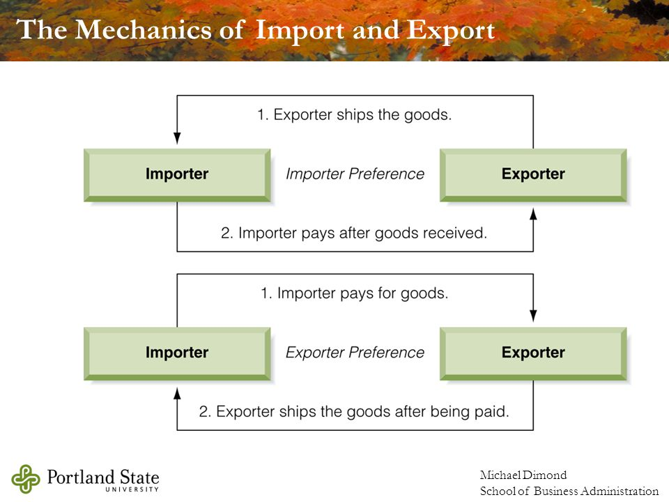 The Mechanics of Import and Export