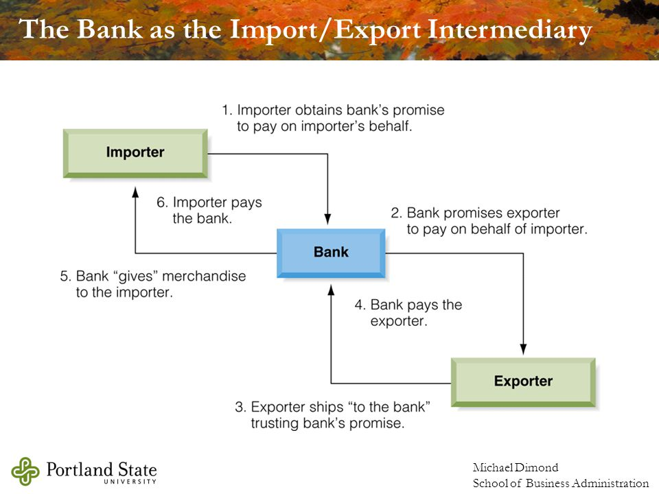 The Bank as the Import/Export Intermediary