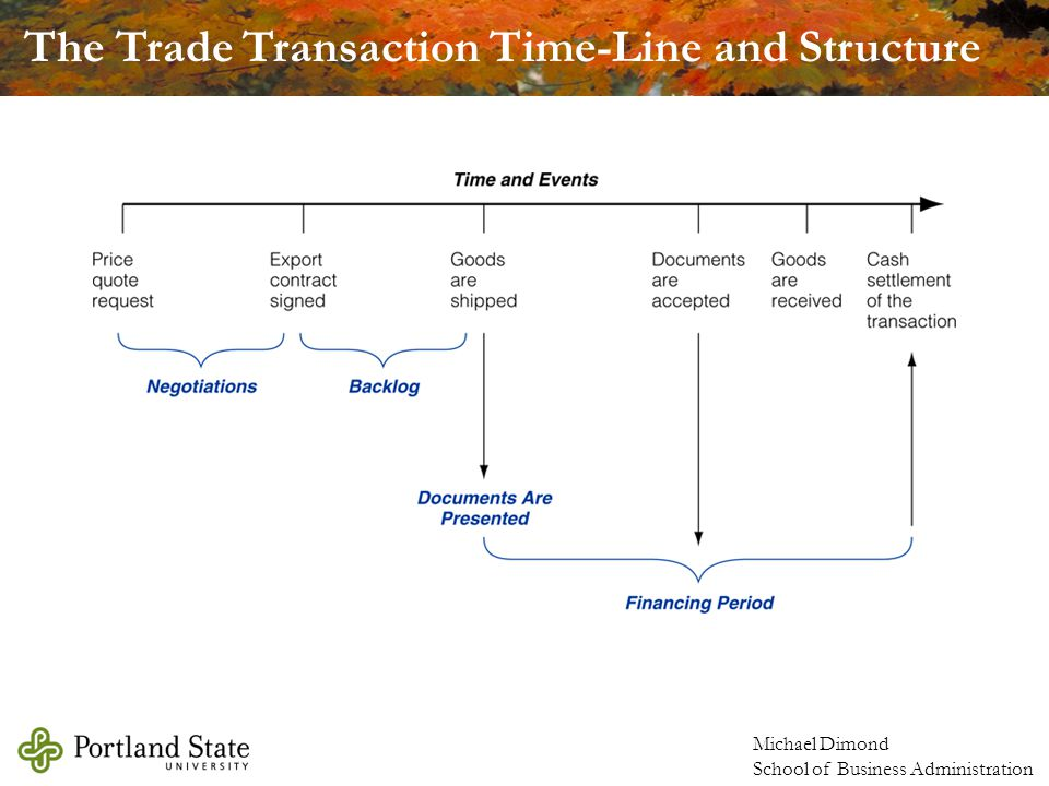 The Trade Transaction Time-Line and Structure