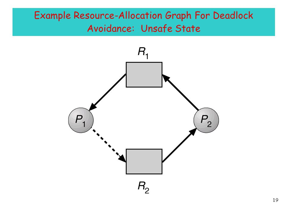 Resource Allocation And Deadlock Handling Ppt Video Online Download
