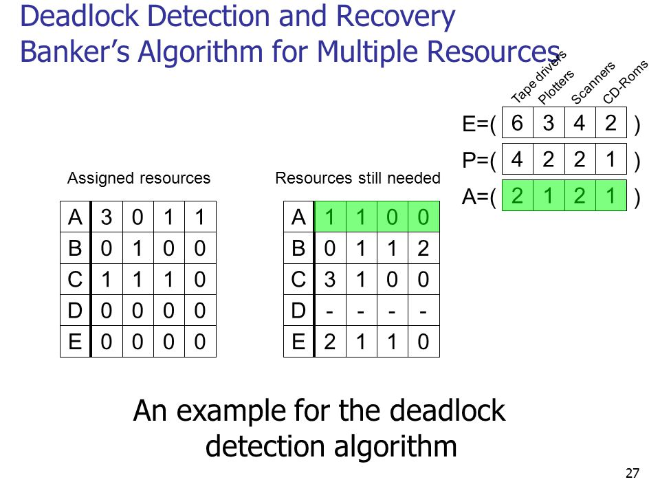 c program bankers algorithm