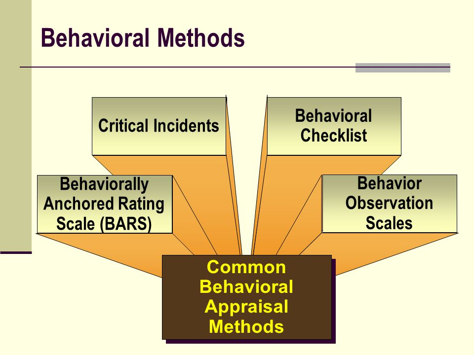 Behavioral Methods Behavioral Checklist Critical Incidents