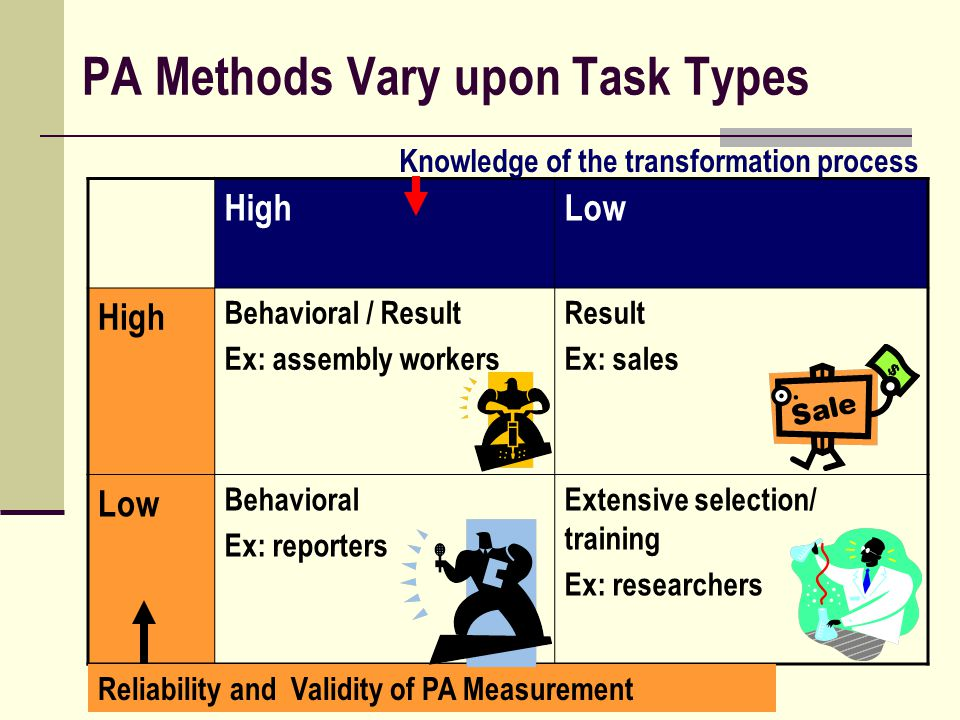 PA Methods Vary upon Task Types