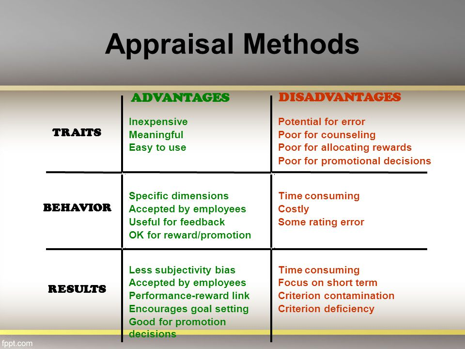 Appraisal Methods ADVANTAGES DISADVANTAGES TRAITS BEHAVIOR RESULTS