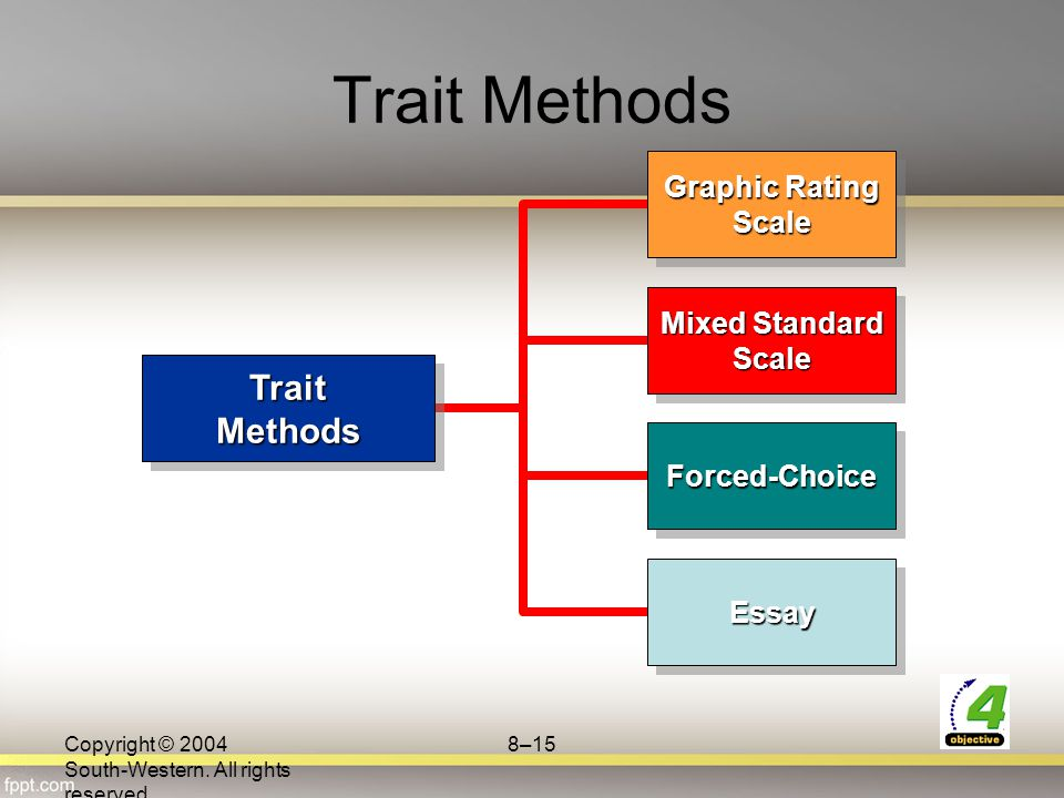 Trait Methods Trait Methods Graphic Rating Scale Mixed Standard Scale
