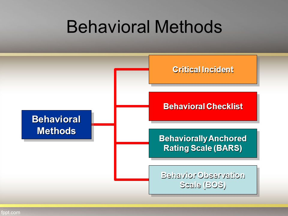 Behavioral Methods Behavioral Methods Critical Incident