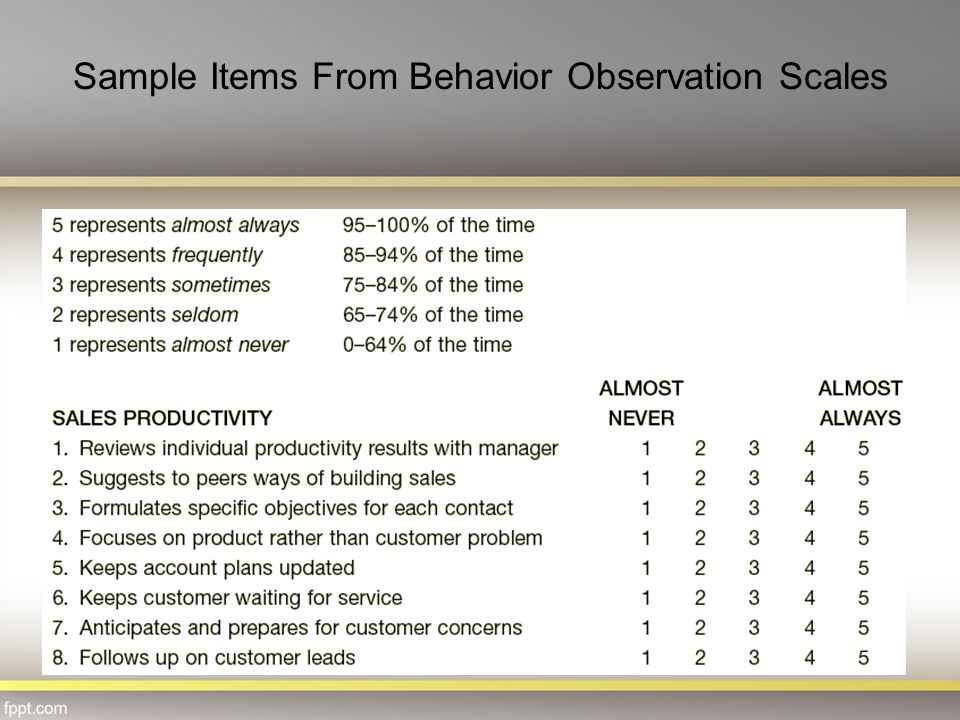 Sample Items From Behavior Observation Scales
