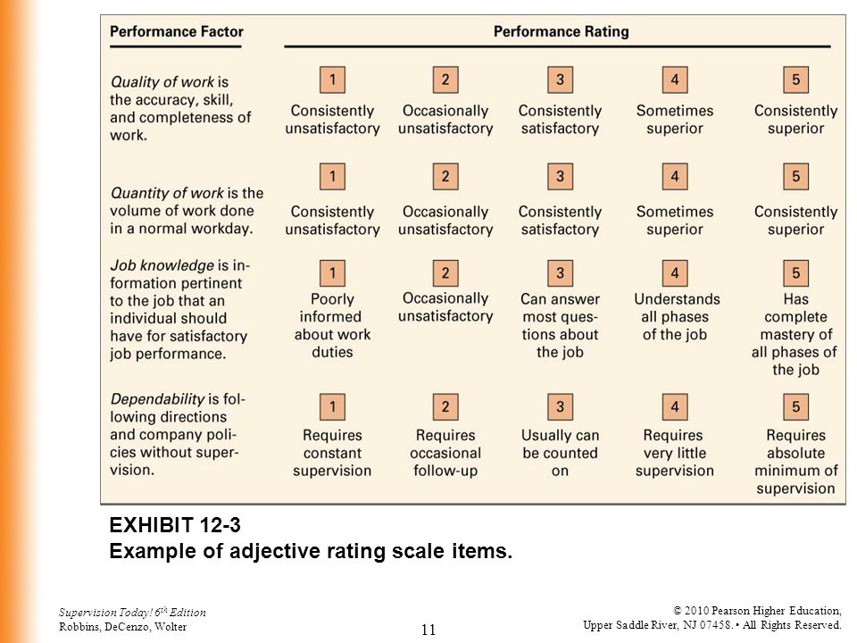 EXHIBIT 12-3 Example of adjective rating scale items.
